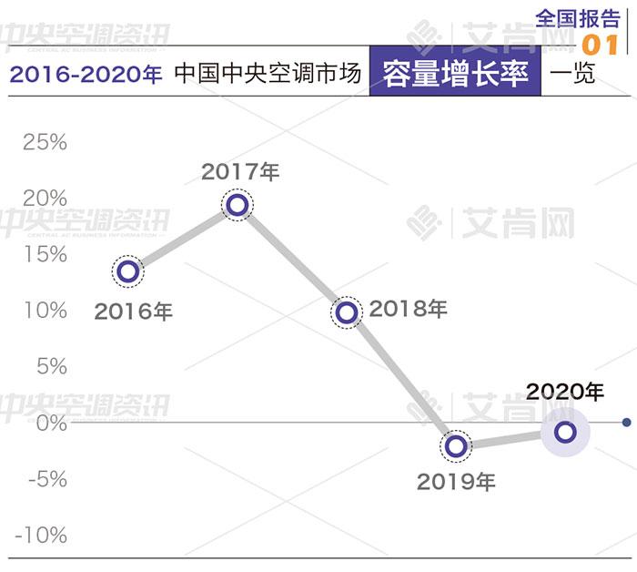 报告�蛉�年下滑1%,2020年度中央空调市场经历了什么?