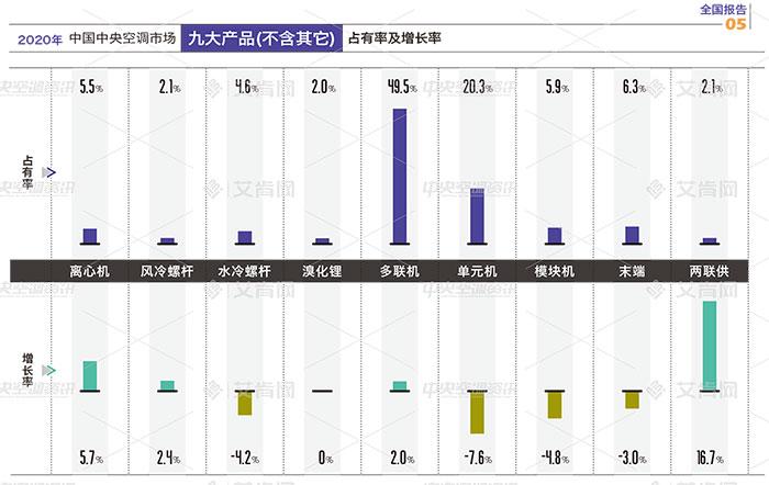 报告|增长还是下滑,你要了解的全年产品走势在这里!