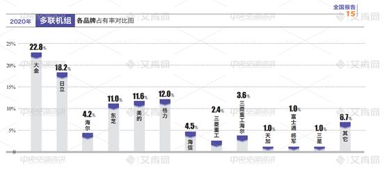 报告 增长2%,500亿,多联机市场稳住了!