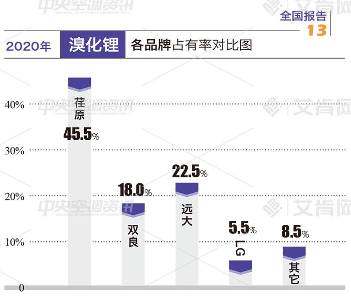 报告|以不变应万变,溴化锂市场稳定中显持续发展