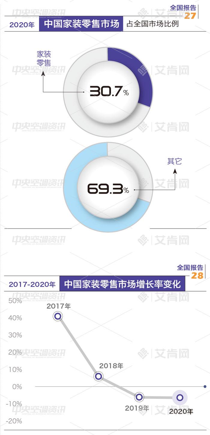 2020年度中国家装零售市场报告