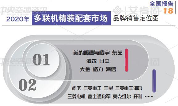 报告|2020年中央空调精装房配套市场分析