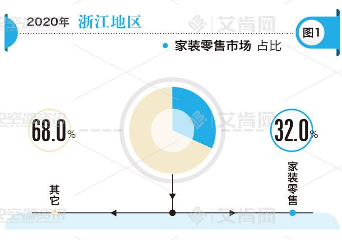 区域报告|两大百亿市场之一浙江:零售和项目两重天