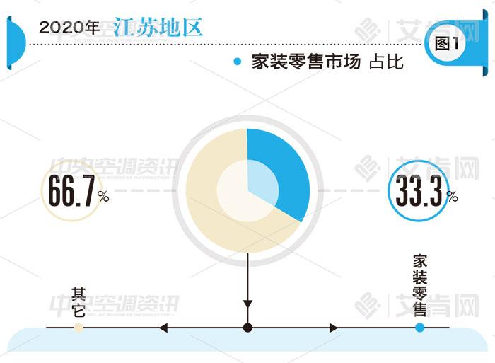 江苏地区2020年度中央空调市场分析报告